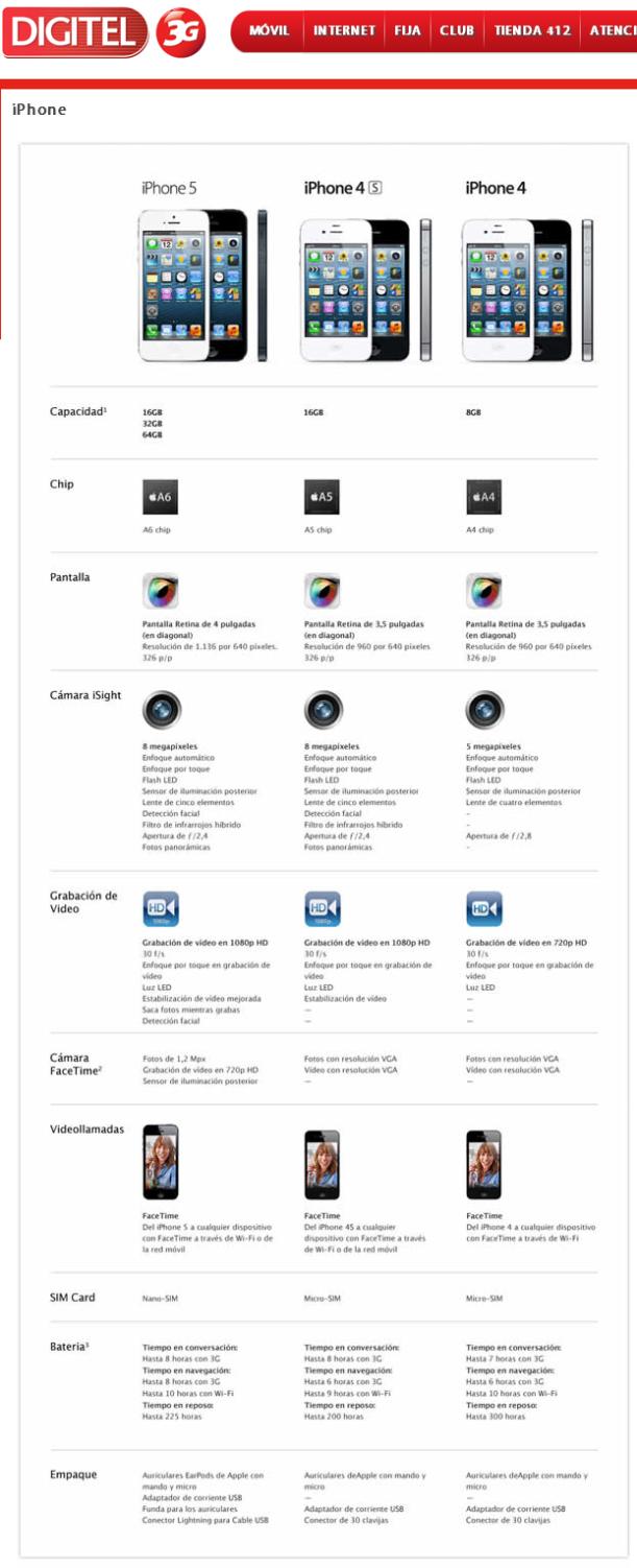 Tabla Comparativa iPhones Digitel