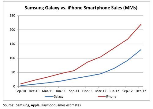 Las ventas del iPhone versus las de Galaxy
