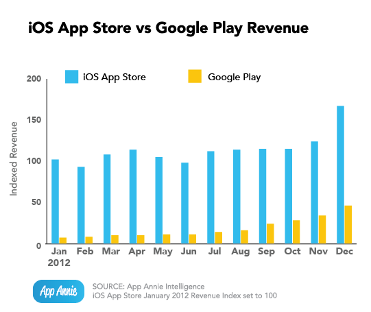 ios-vs-google-play-revenue-1