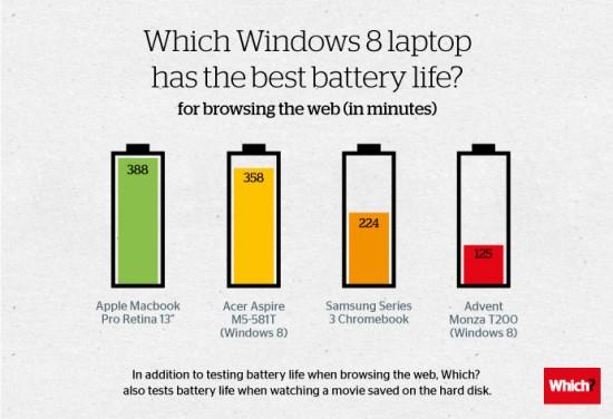 windows-8-battery-life-550x376