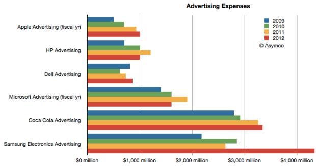 El gasto por vender Galaxy´s en el 2013 (Gráfico). Comprado con Apple, HP, Dell y Microsoft