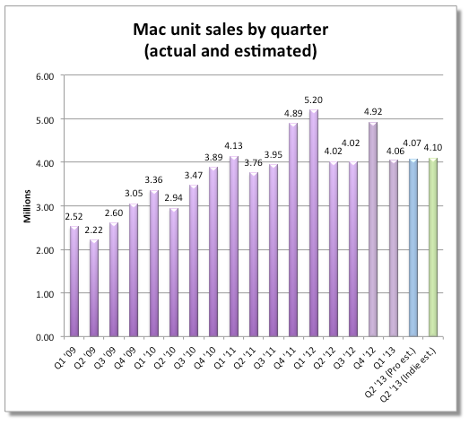 ventas mac q2