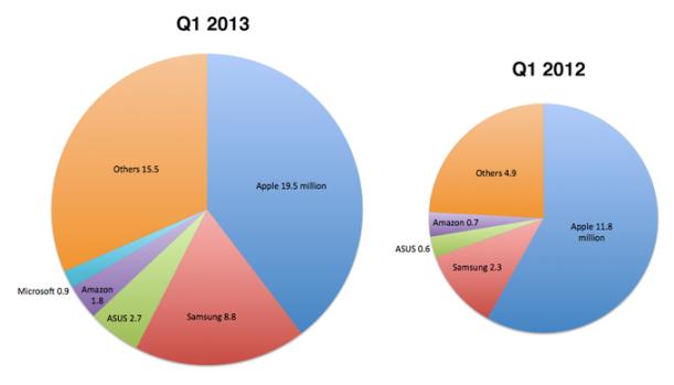 market share tablets