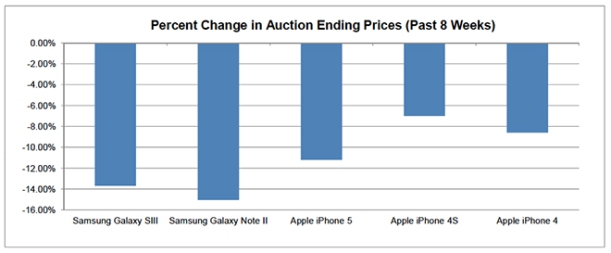 Percent Change Auction iPhone y Galaxy