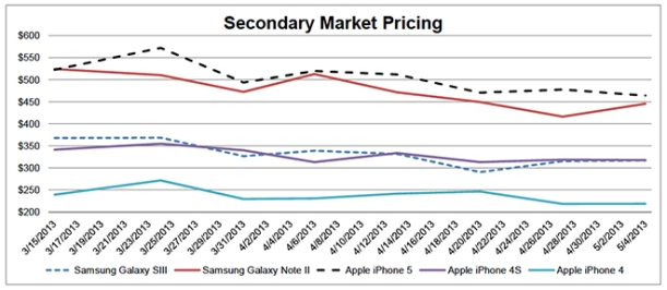 Secondary market pricing iPhone y Galaxy
