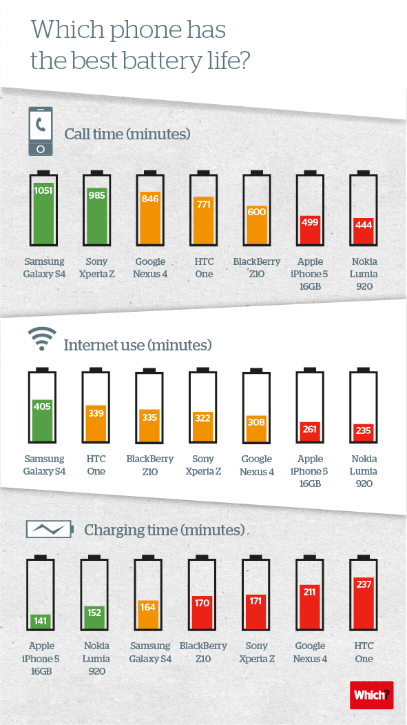 Comparacion de baterias