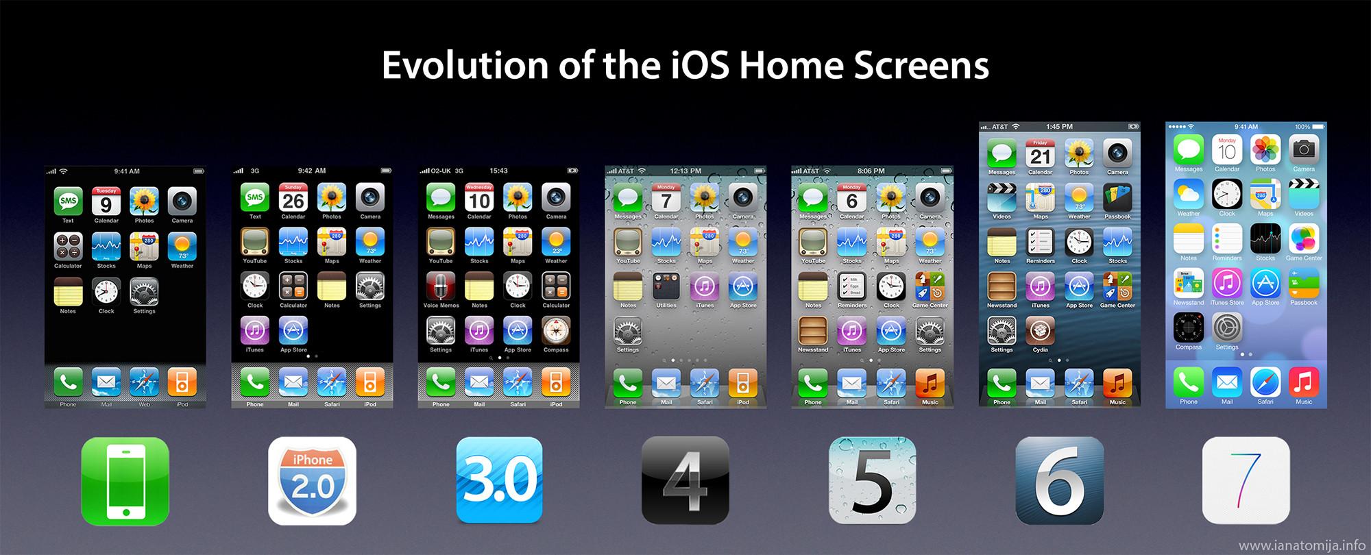 Evolución del Home Screen (pantalla principal) de iOS [ Imagen ]