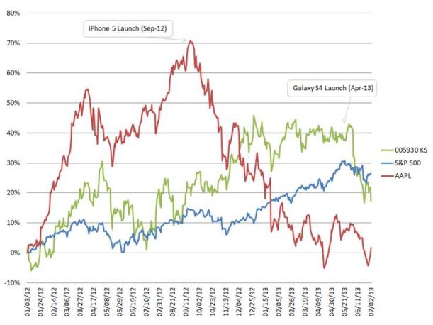 Acciones de Apple y Samsung caen