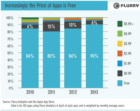 App gratis anual