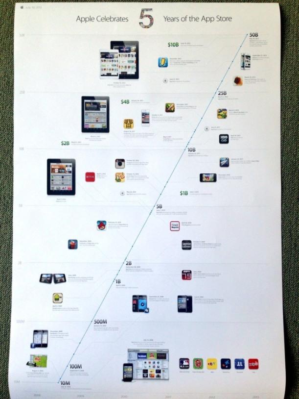 App Store 5to aniversario