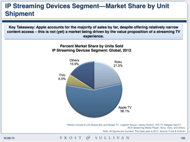 Apple TV Share 2012