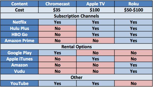 Chromecast vs Apple TV