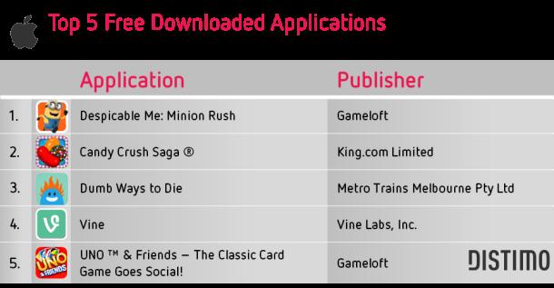 Top-5-Free-Downloads-Apple-App-Store