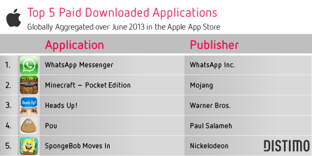 Top-5-Paid-Downloads-Apple-App-Store