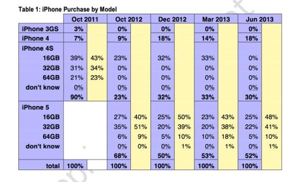 Ventas de iPhone por modelo