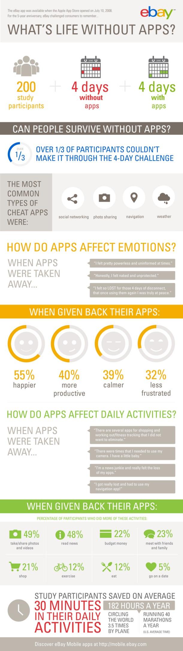 Vida sin apps infografia