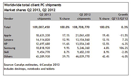 Canalys-June-qtr-PC-market-including-tablets