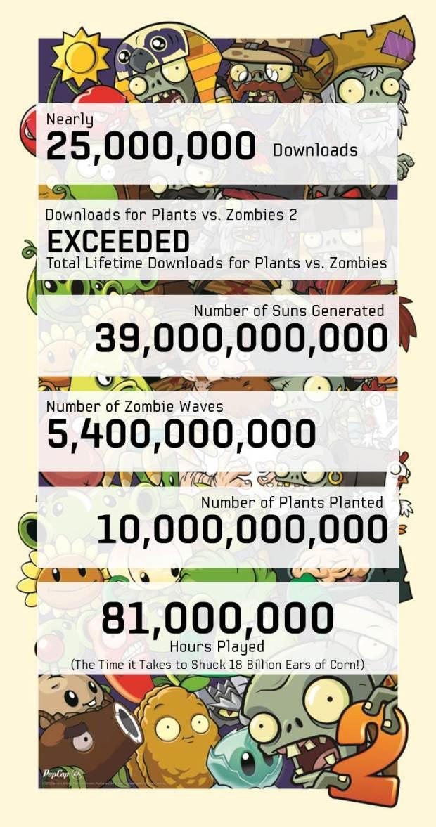 Plants versus Zombies 2 llega a las 25 millones de descargas !!!