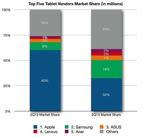 top 5 vendors tablet market share