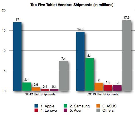 top 5 vendors tablet