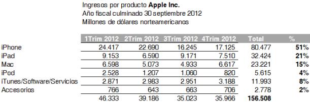 ventas apple 2012