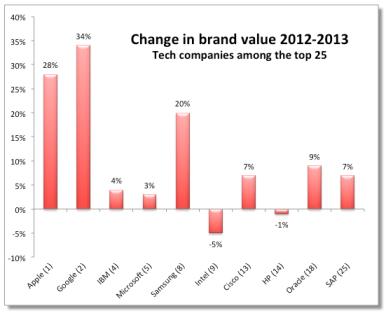Cambio de valor Interbrand 2012