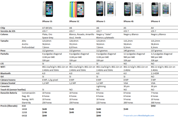 Cuadro comparacion iphone