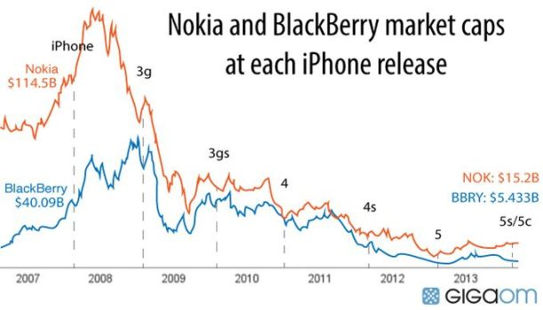 iphone nokia blackberry