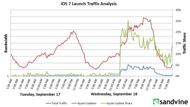 Trafico Internet iOS 7