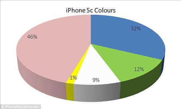 ventas iphone 5c