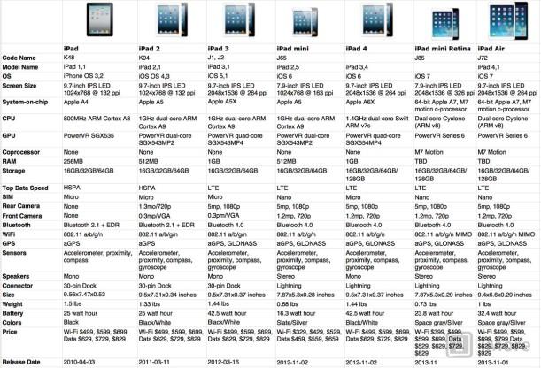 Evolucion del iPad