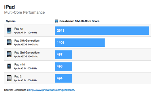 ipad-air benchmark multi core