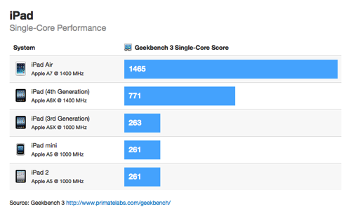 ipad-air benchmark single core