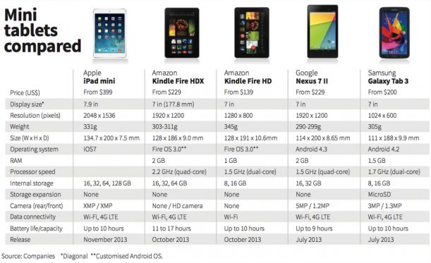 iPad mini 2 Vs