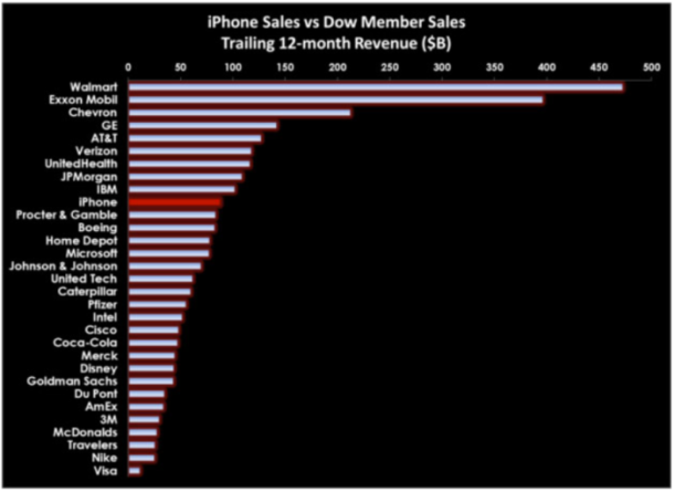 iPhone vs Dow Jones