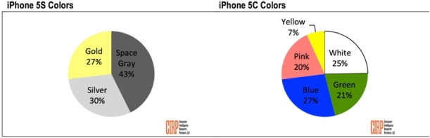 iphonecolorpreference