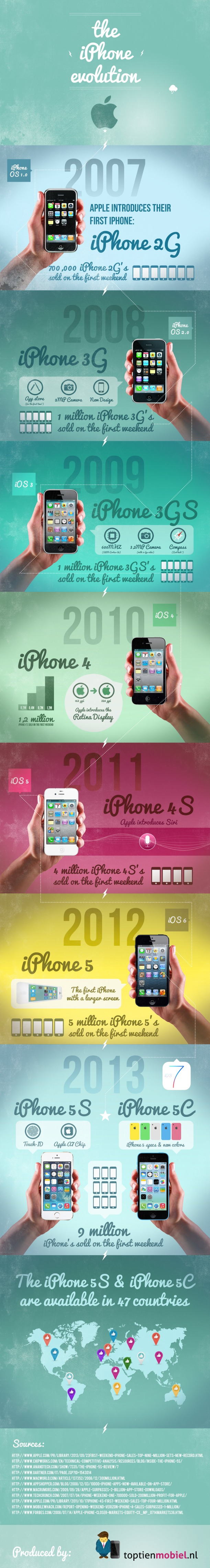 Evolucion del iPhone al iPhone 5s