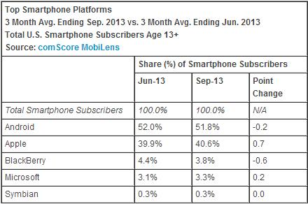 market share smartphone usa