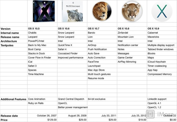 OS X evolucion 2