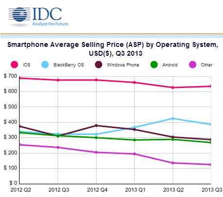 smartphone average price