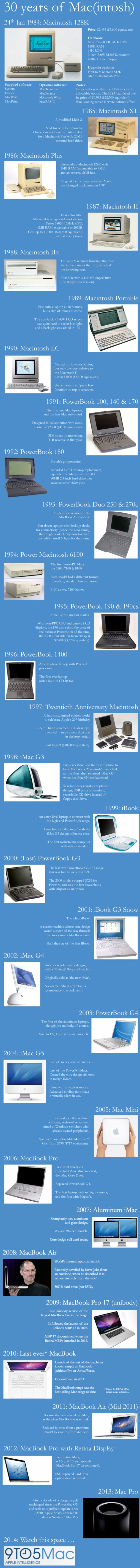Infografia 30 years mac